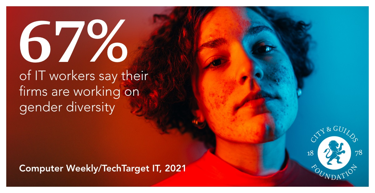 67% of IT workers say their firm is working on gender diversity